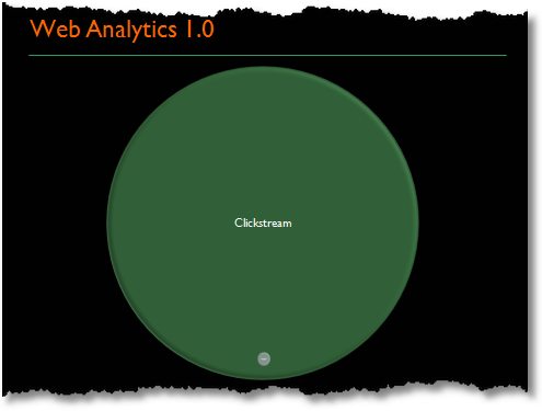 web analytics 1.0