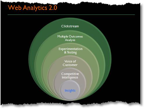 web analytics 2