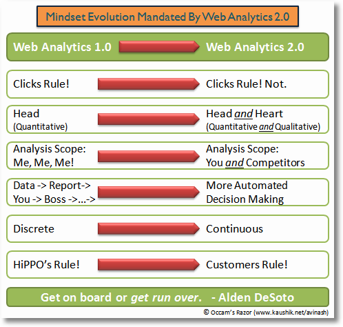 web analytics 2.0 mindset