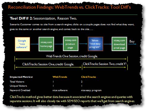 data reconciliation-sessionization issues
