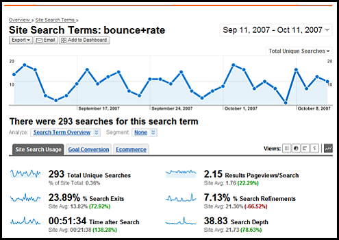 internal search keyword detail dsahboard sm