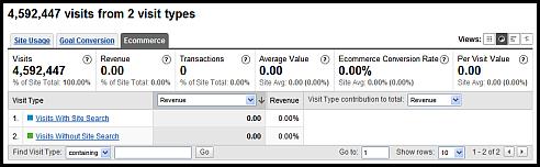 internal search revenue sm