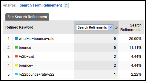 search refinement