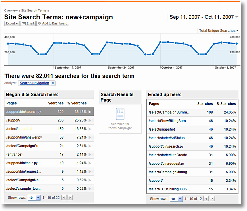 site search navigation analysis sm
