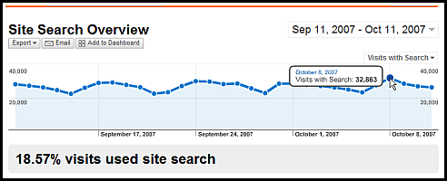 site search overview sm