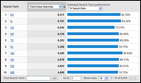 site search terms sm