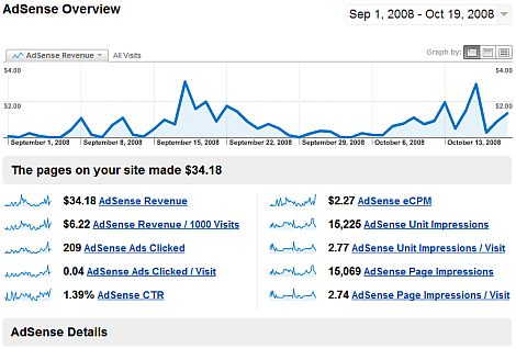 Google Analytics And AdSense Integration