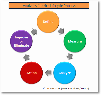 Web Metrics Optimization Process
