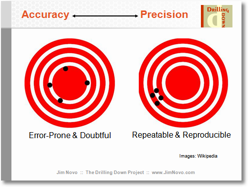 1 07 accuracy and precision The difference between accuracy and precision reading graduated cylinders the difference between accuracy and precision 07 precision.