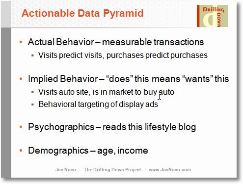 actionable data pyramid