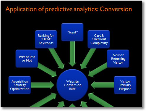 application of predictive analytics - conversion rate