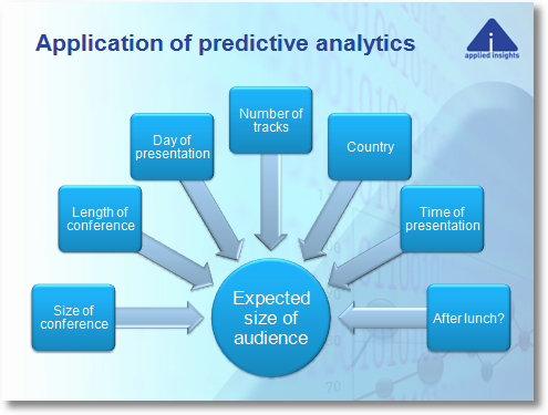 application of predictive analytics