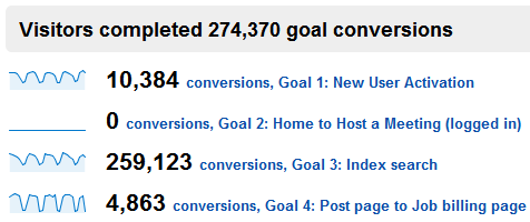 google analytics non profit conversion rate