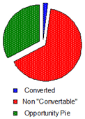 computing your conversion rate opportunity pie