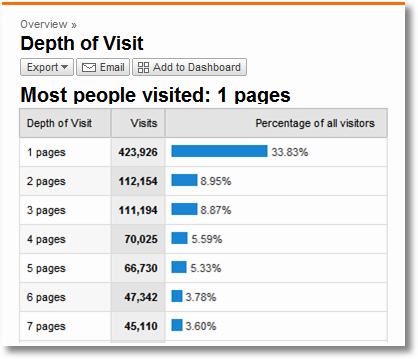 depth of visit-google analytics