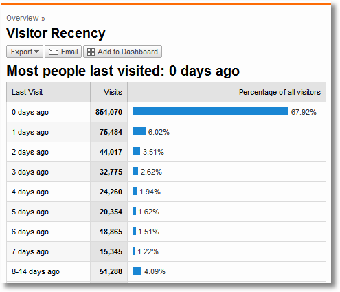 recency of visit google analytics 1