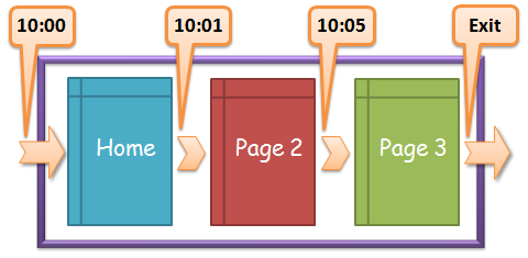 time on page three