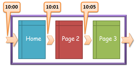 Standard Metrics Revisited: #4 : Time on Page & Time on Site on