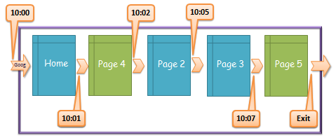 time on site impact tabbed browsing -linearized