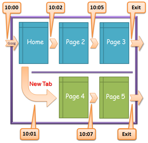 time on site-for tabbed browsing