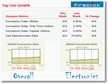 conversion rate benchmarks-fireclick index