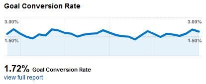conversion rate-fotonatura