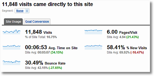 direct traffic comparison to site average google analytics