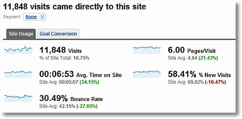 direct traffic comparison to site average-google analytics