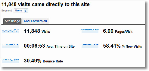 direct traffic with no context-google analytics