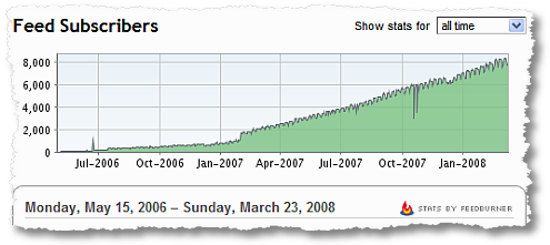 feed subscribers over time occams razor