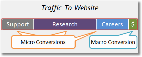 macro conversion rate-and-micro conversion rate-demystified