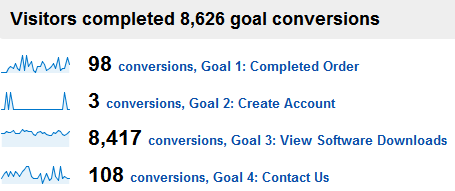 micro conversions-big site