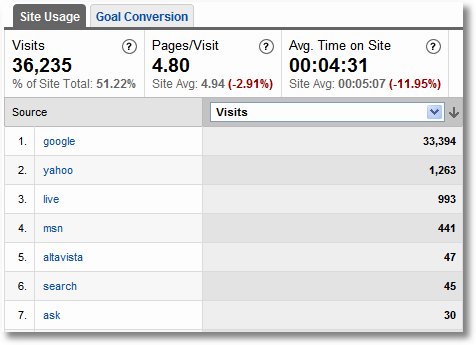search engine visits-google analytics