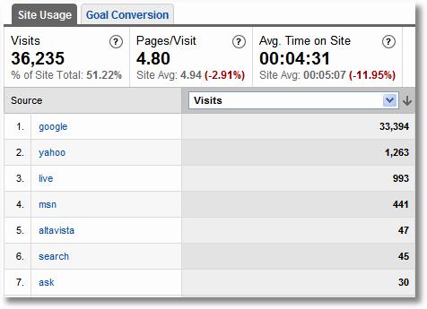search engine visits-google analytics
