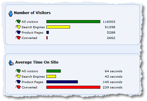 segmented visitors and average time on site clicktracks