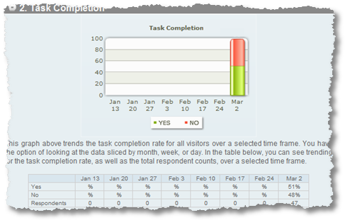 task completion rate-iperceptions