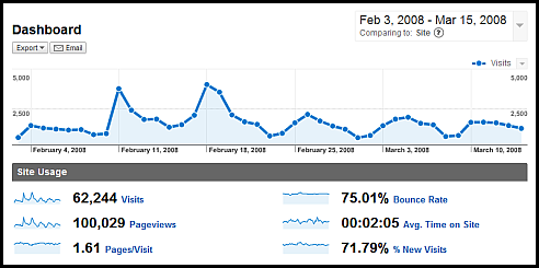 web analytics dashboard-no context-google analytics