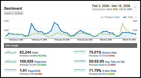 web analytics dashboard-with context-google analytics