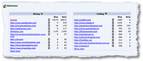 clicktracks whats changed report referrers sm
