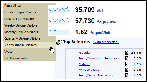 google analytics omniture clicktracks