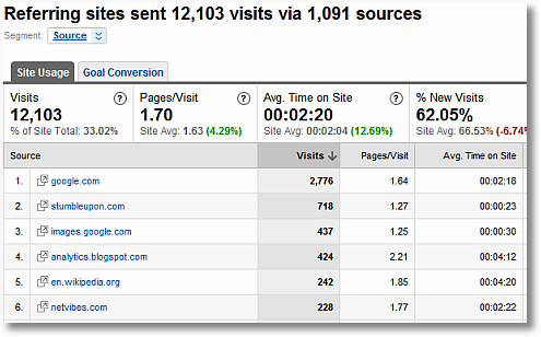 google analytics top referrers report