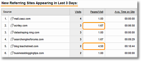 google analytics what's changed report-new referrers