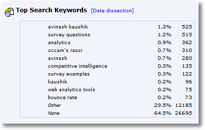 top search keywords month one 1