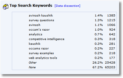 top search keywords-month two