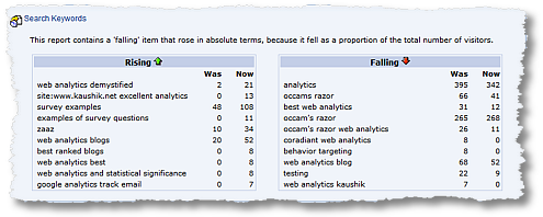 Make Web Analytics Actionable: Focus On