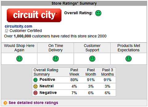 circuit city instore bizrate survey results