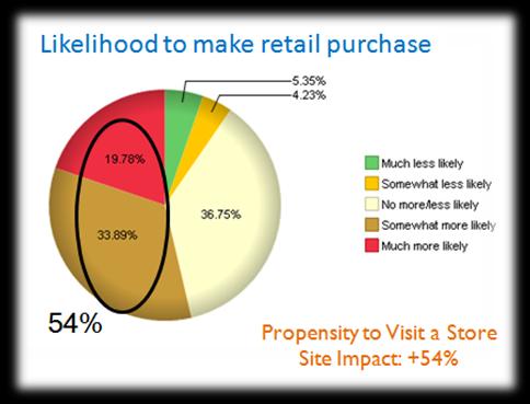 likelihood to purchase offline