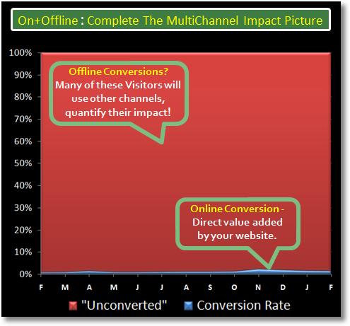 multichannel analytics