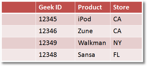 offline customer purchase data