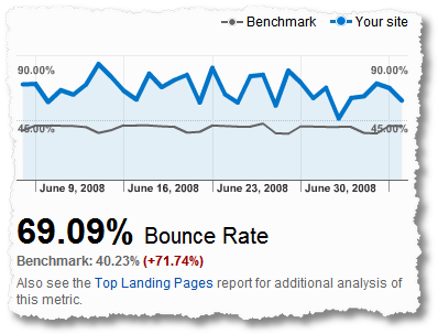 google analytics benchmarking bounce rate